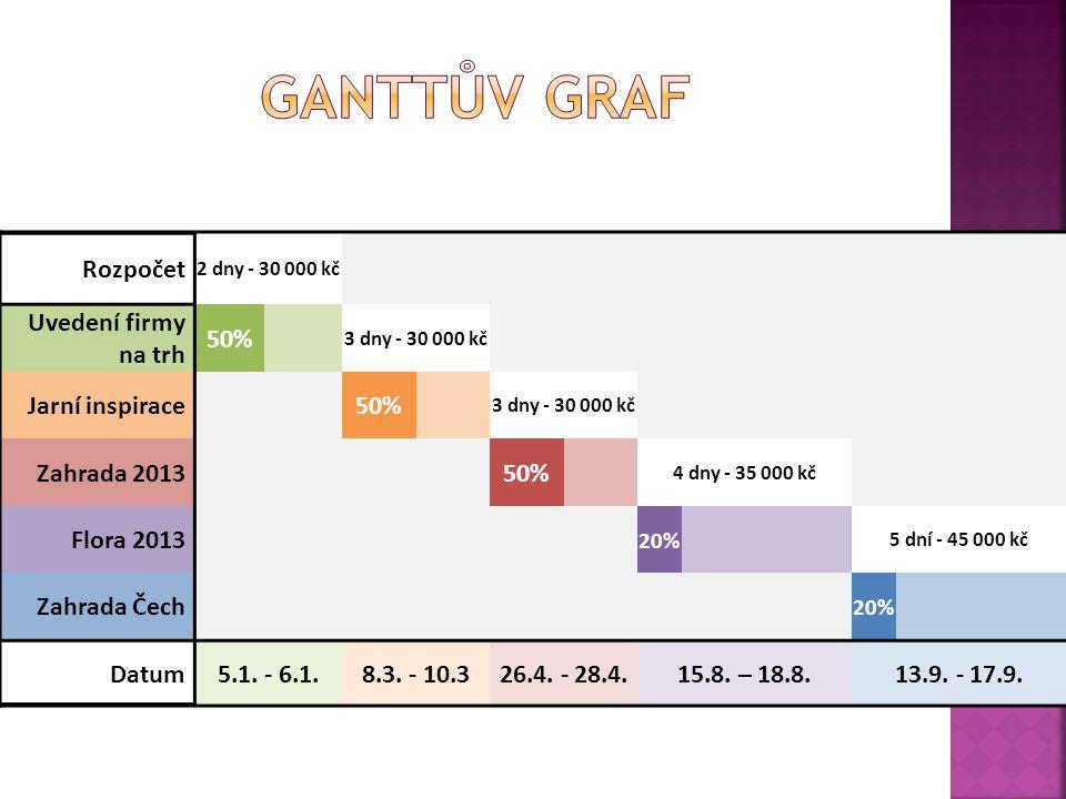 GanTtův graf Rozpočet Uvedení firmy na trh 50% Jarní inspirace