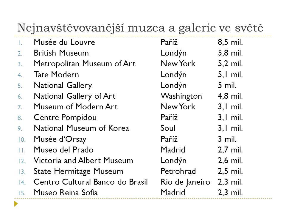 Nejnavštěvovanější muzea a galerie ve světě