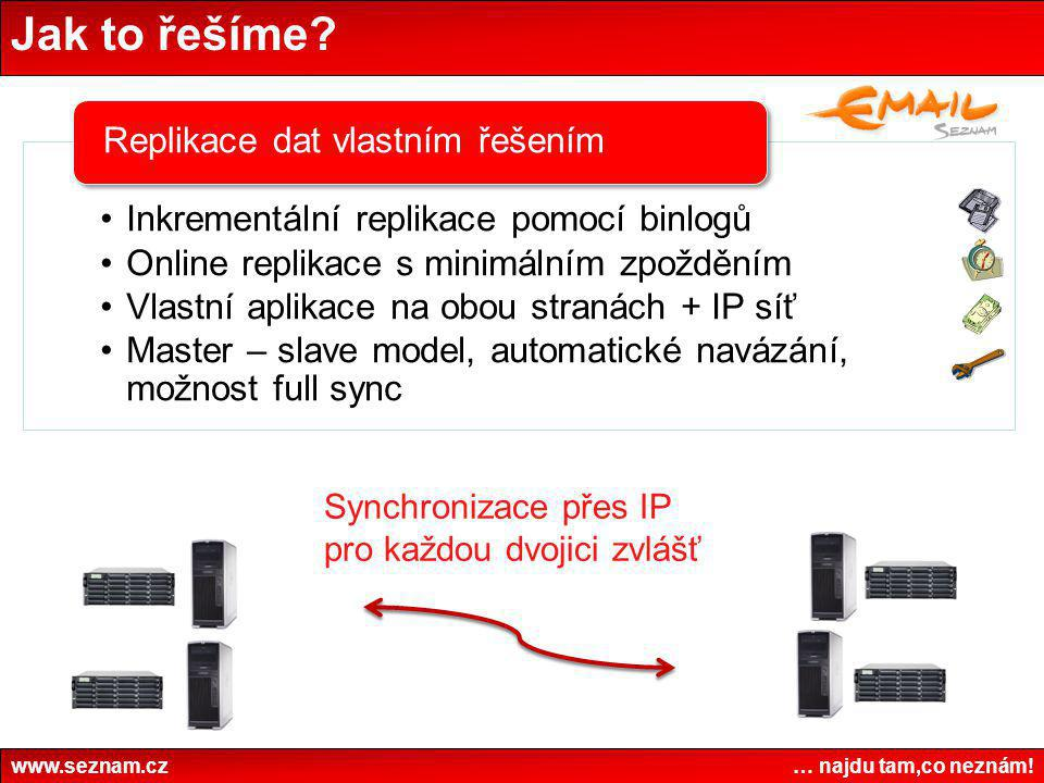 Jak to řešíme Synchronizace přes IP pro každou dvojici zvlášť