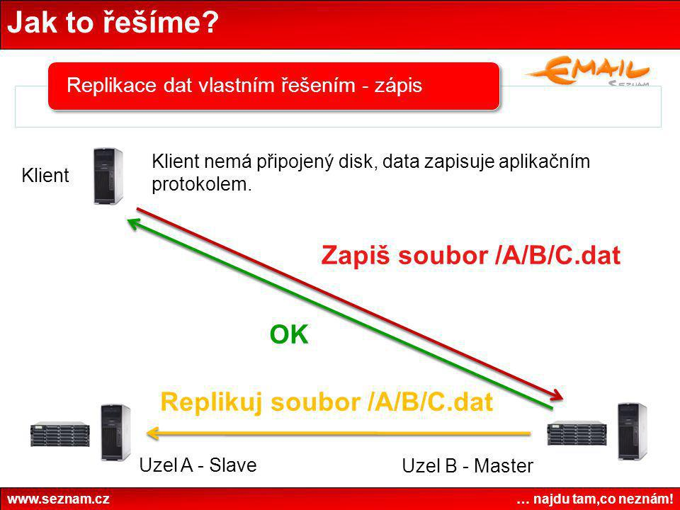 Jak to řešíme Zapiš soubor /A/B/C.dat OK Replikuj soubor /A/B/C.dat