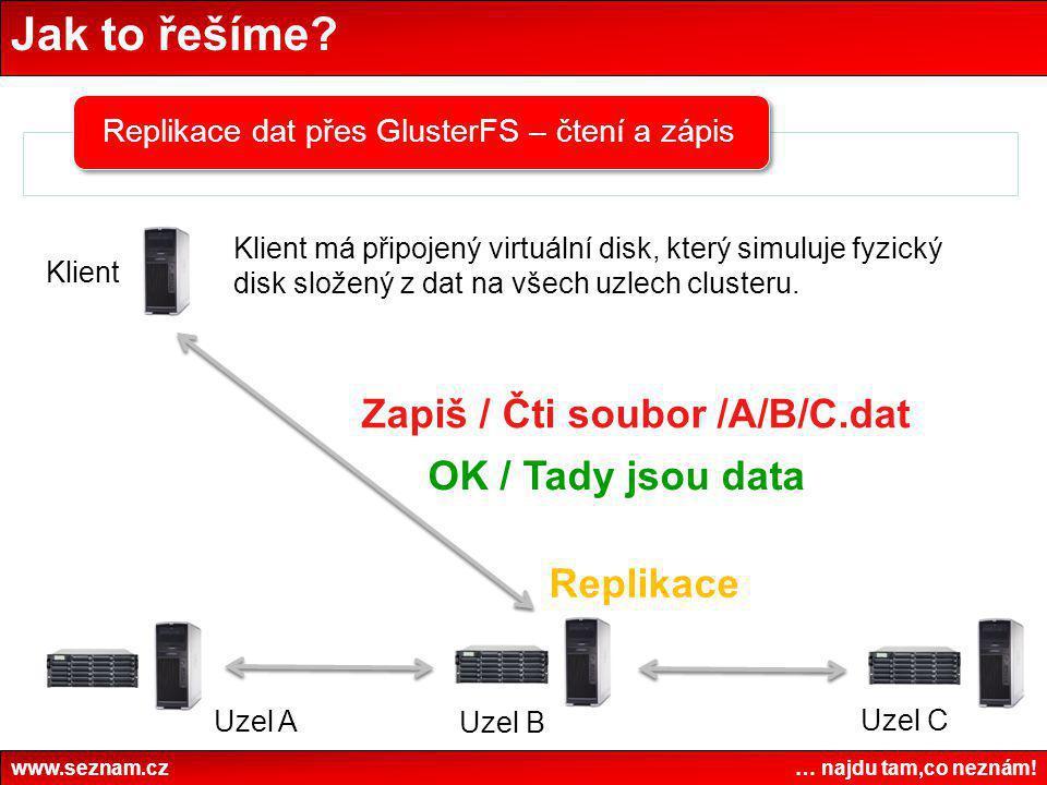 Jak to řešíme Zapiš / Čti soubor /A/B/C.dat OK / Tady jsou data