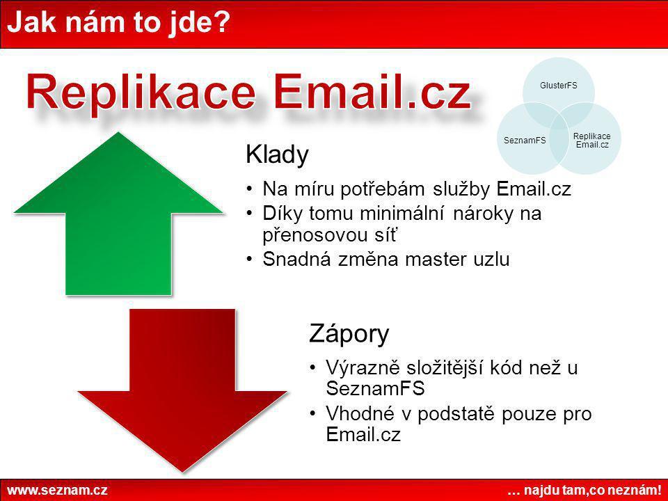 Replikace Email.cz Jak nám to jde www.seznam.cz