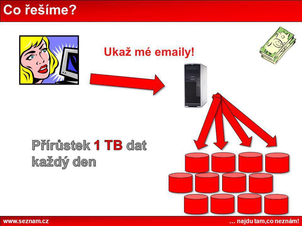 Přírůstek 1 TB dat každý den