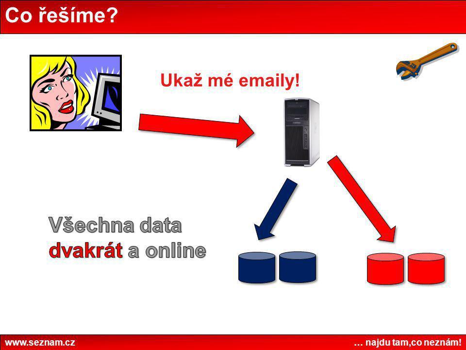 Všechna data dvakrát a online