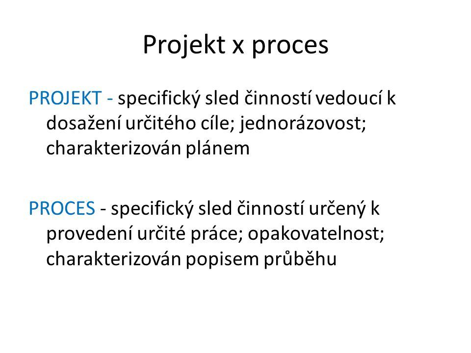 Projekt x proces