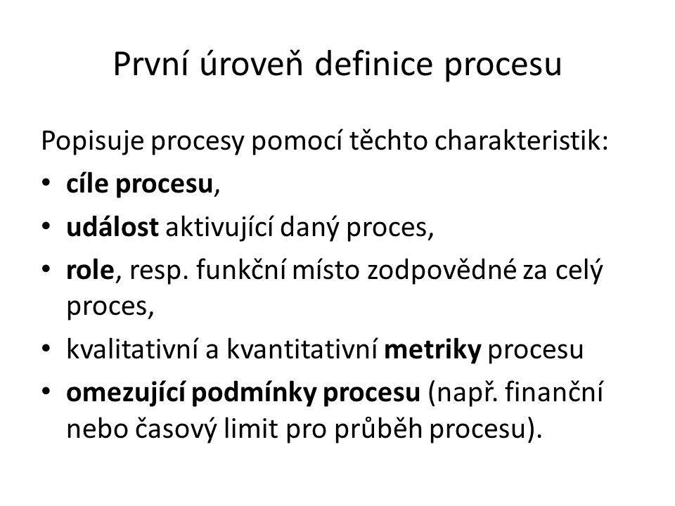První úroveň definice procesu
