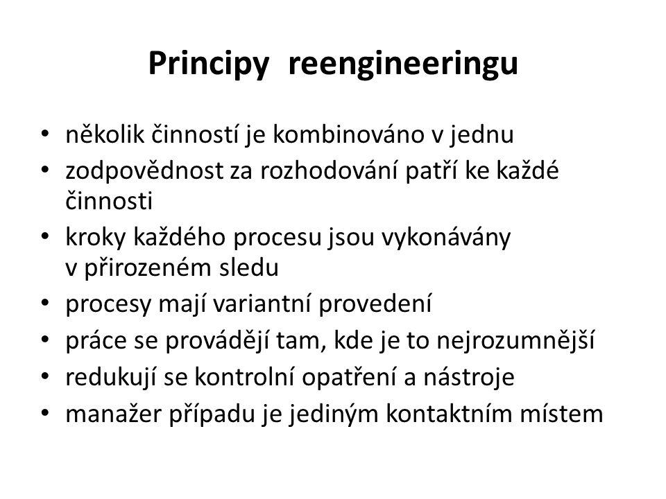 Principy reengineeringu