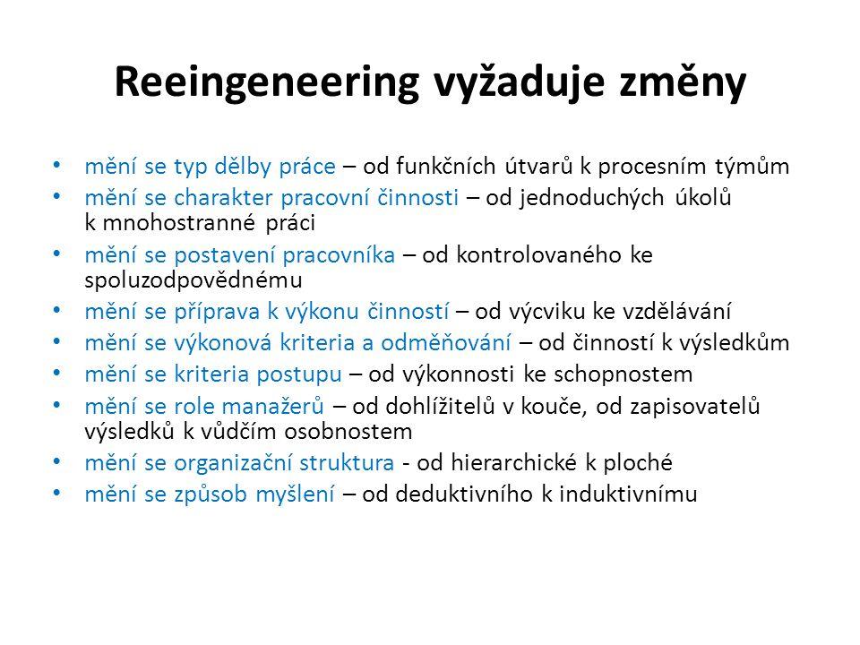 Reeingeneering vyžaduje změny