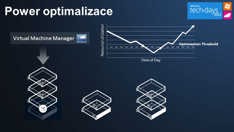 Power optimalizace Virtual Machine Manager Optimization Threshold