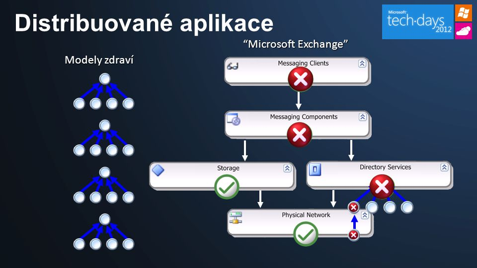 Distribuované aplikace