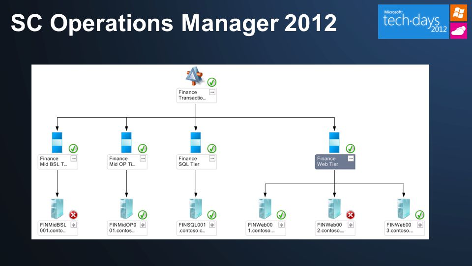 SC Operations Manager 2012