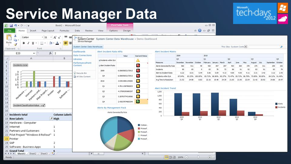 Service Manager Data Warehouse
