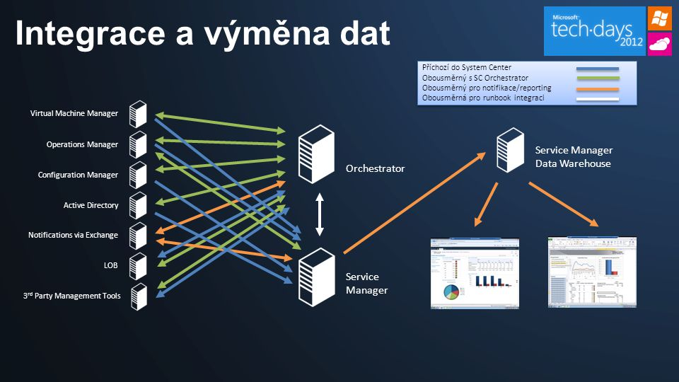 Integrace a výměna dat Service Manager Data Warehouse Orchestrator