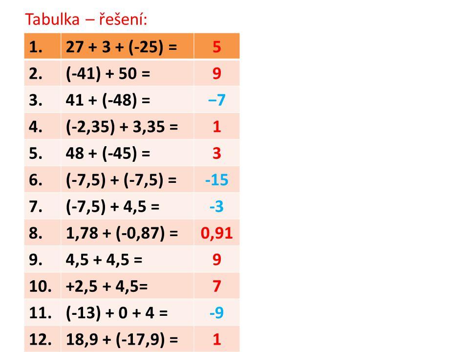 Tabulka – řešení: 1. 27 + 3 + (-25) = 5. 2. (-41) + 50 = 9. 3. 41 + (-48) = −7. 4. (-2,35) + 3,35 =