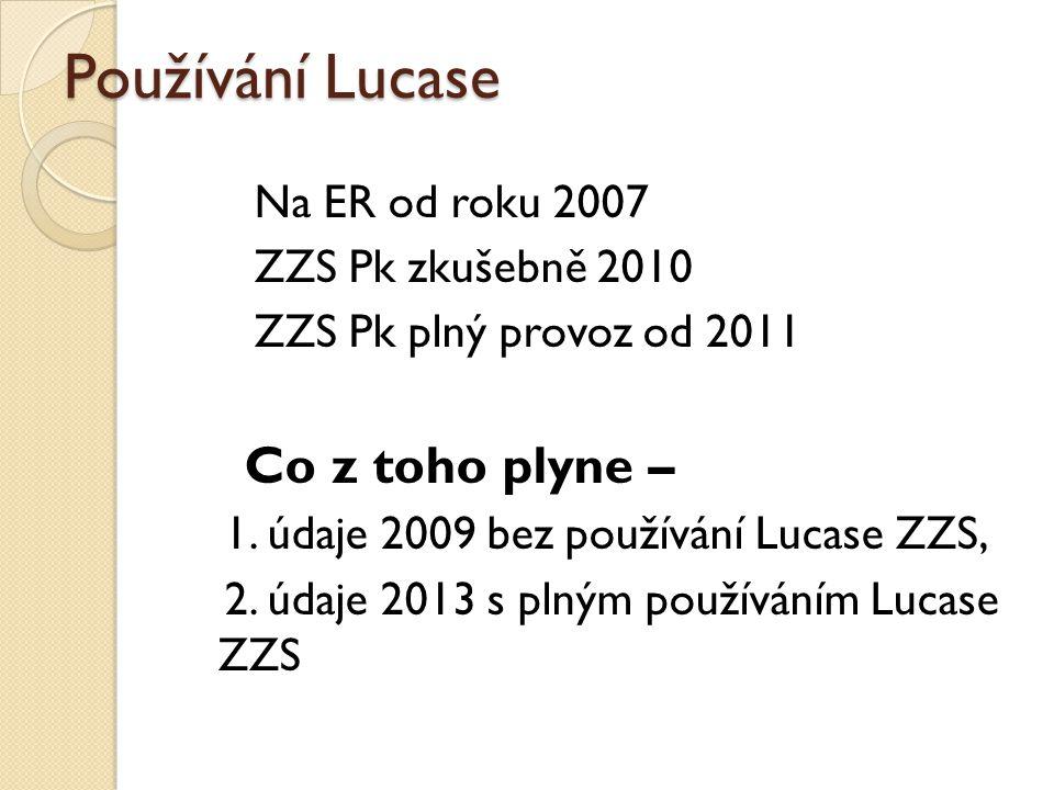 Používání Lucase Co z toho plyne – Na ER od roku 2007