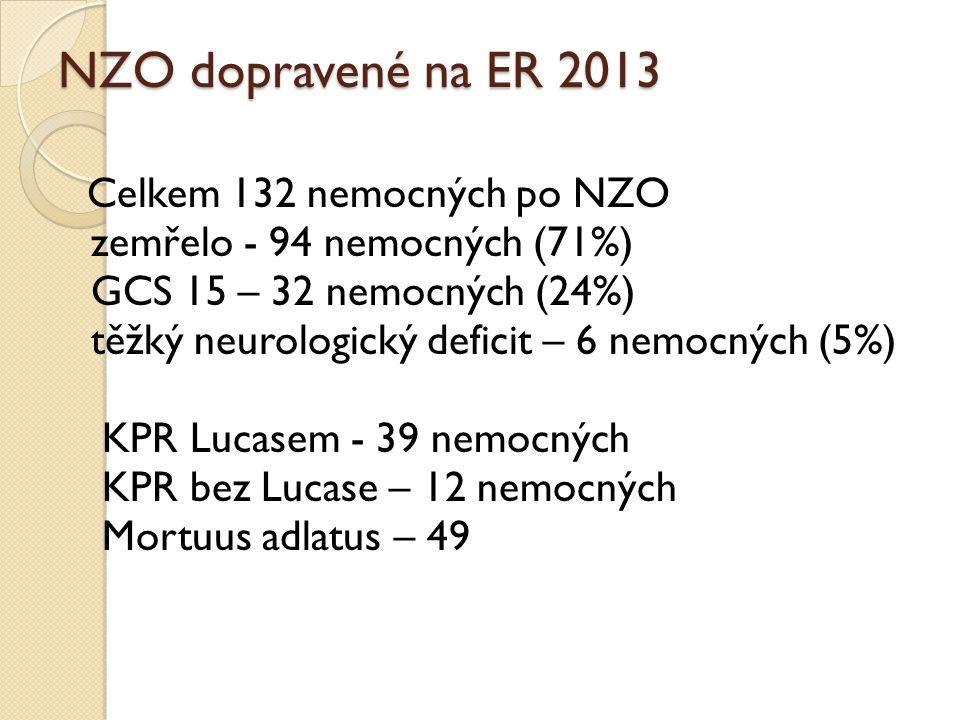 NZO dopravené na ER 2013 zemřelo - 94 nemocných (71%)