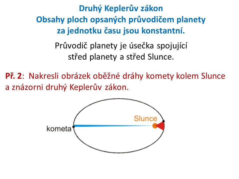 Průvodič planety je úsečka spojující střed planety a střed Slunce.