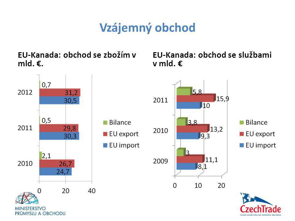 Vzájemný obchod EU-Kanada: obchod se zbožím v mld. €.