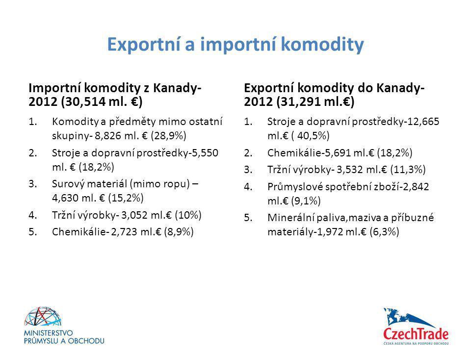 Exportní a importní komodity