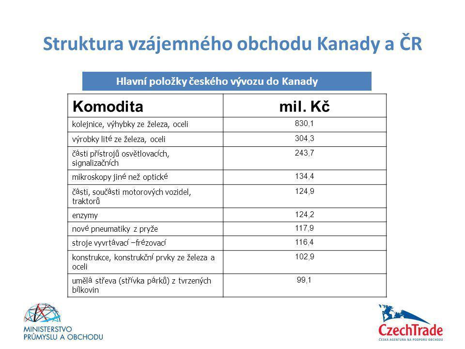 Struktura vzájemného obchodu Kanady a ČR