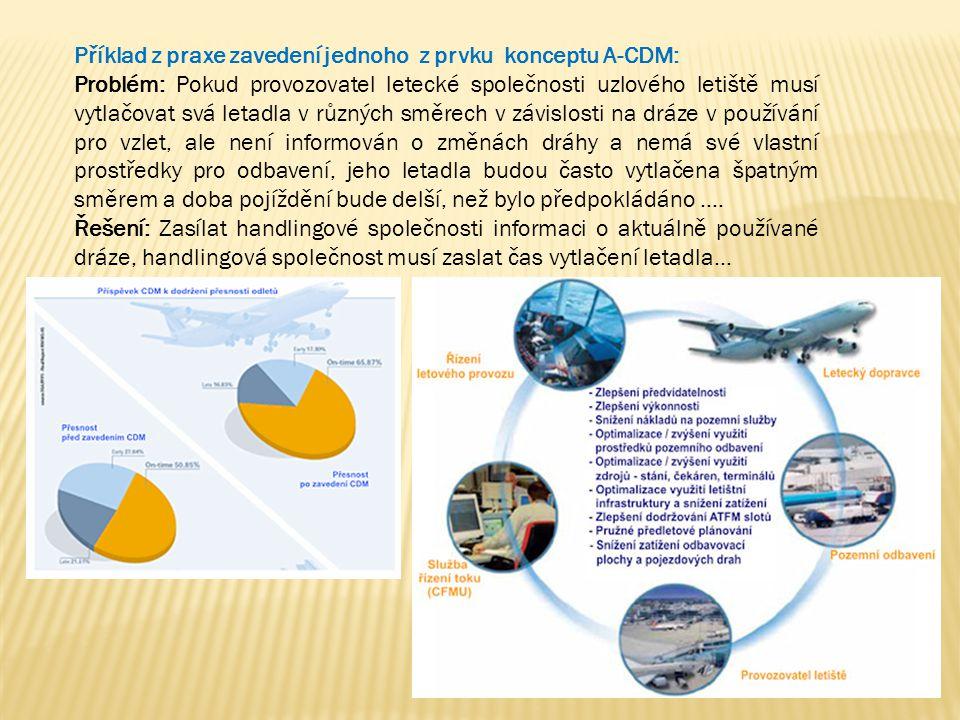 Příklad z praxe zavedení jednoho z prvku konceptu A-CDM:
