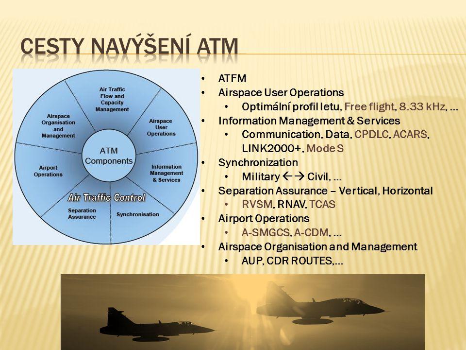 Cesty navýšení ATM ATFM Airspace User Operations