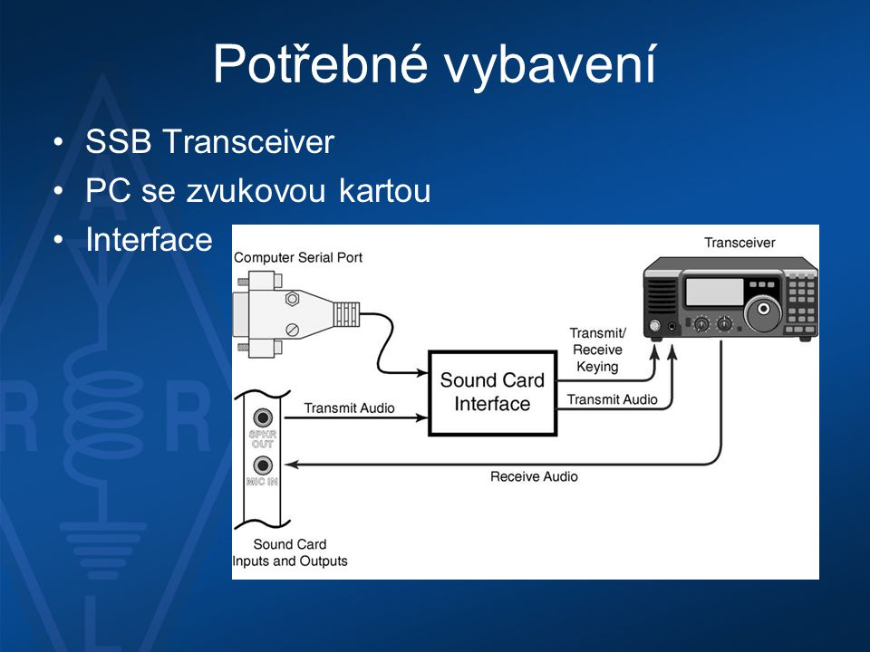 Potřebné vybavení SSB Transceiver PC se zvukovou kartou Interface