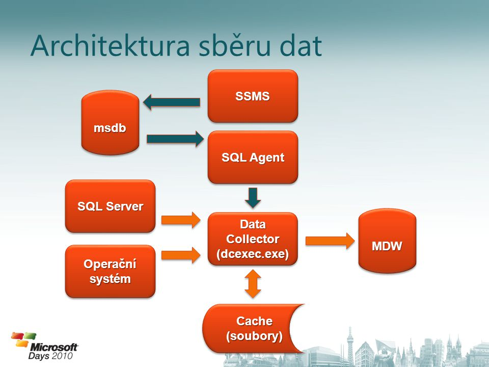 Architektura sběru dat