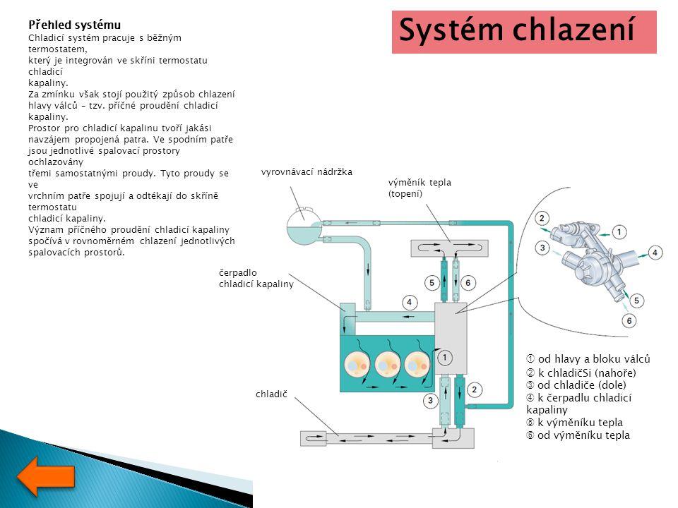 Systém chlazení Přehled systému