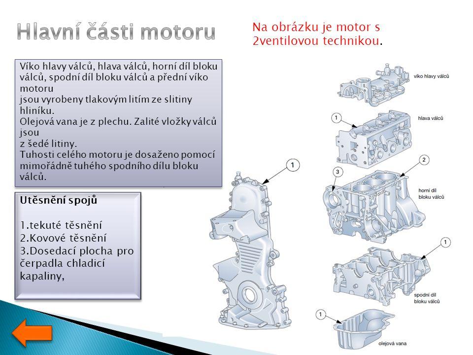 Hlavní části motoru Na obrázku je motor s 2ventilovou technikou.