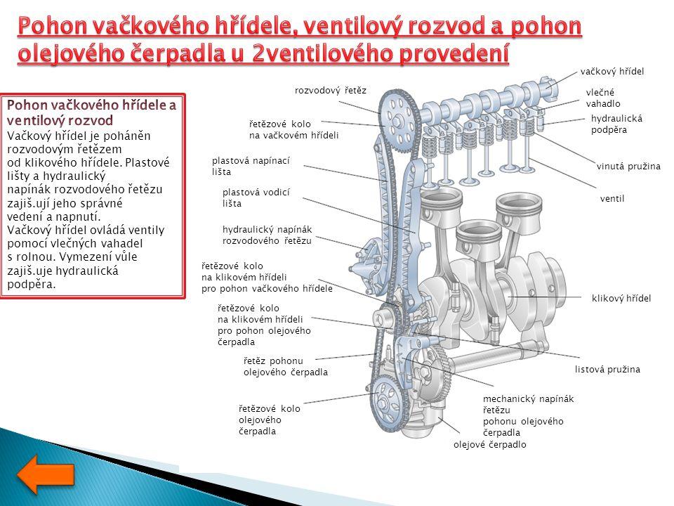 Mechanická část motoru