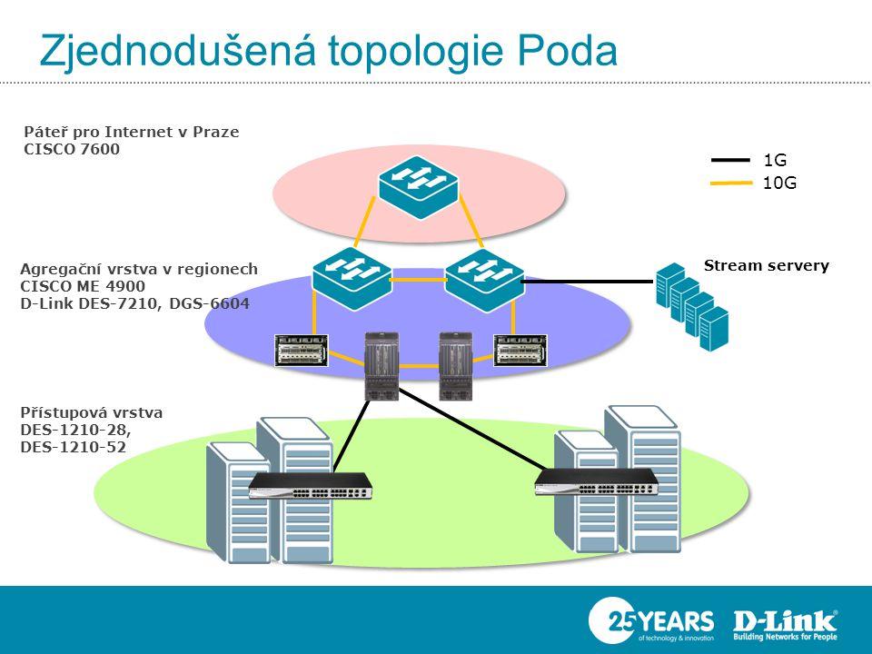 Zjednodušená topologie Poda