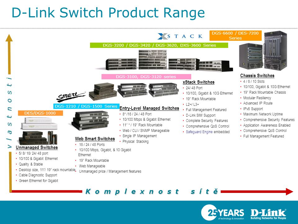 D-Link Switch Product Range