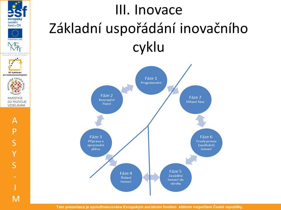 III. Inovace Základní uspořádání inovačního cyklu