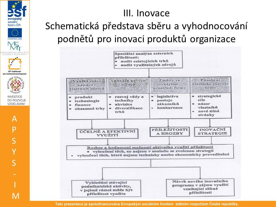 III. Inovace Schematická představa sběru a vyhodnocování podnětů pro inovaci produktů organizace