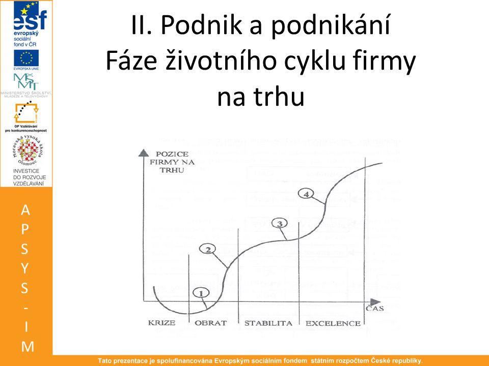 II. Podnik a podnikání Fáze životního cyklu firmy na trhu