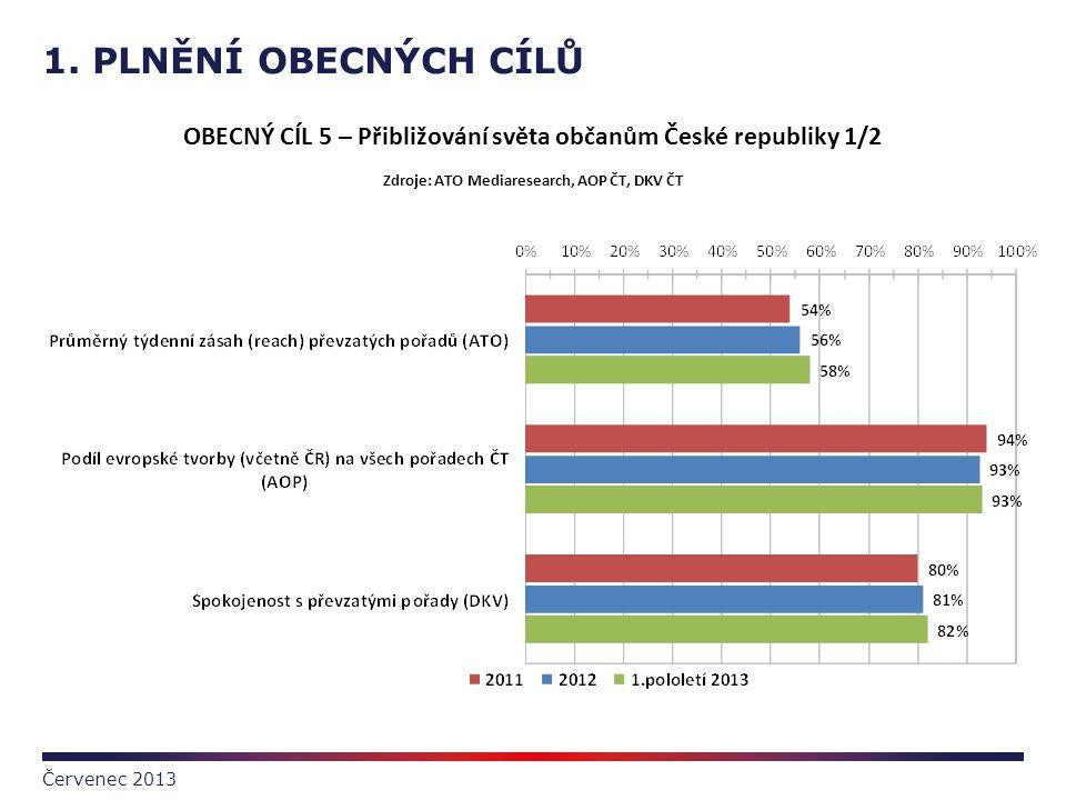 1. PLNĚNÍ OBECNÝCH CÍLŮ OBECNÝ CÍL 5 – Přibližování světa občanům České republiky 1/2. Zdroje: ATO Mediaresearch, AOP ČT, DKV ČT.