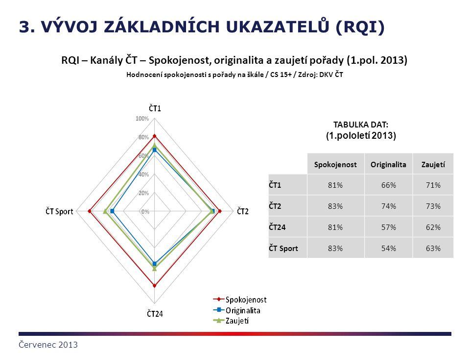 Hodnocení spokojenosti s pořady na škále / CS 15+ / Zdroj: DKV ČT