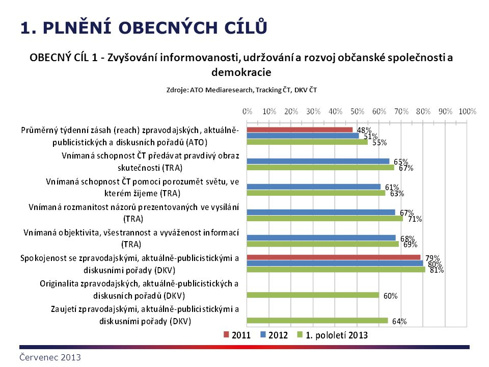Zdroje: ATO Mediaresearch, Tracking ČT, DKV ČT