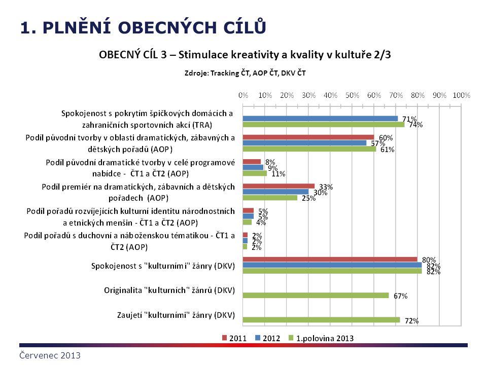 1. PLNĚNÍ OBECNÝCH CÍLŮ OBECNÝ CÍL 3 – Stimulace kreativity a kvality v kultuře 2/3. Zdroje: Tracking ČT, AOP ČT, DKV ČT.