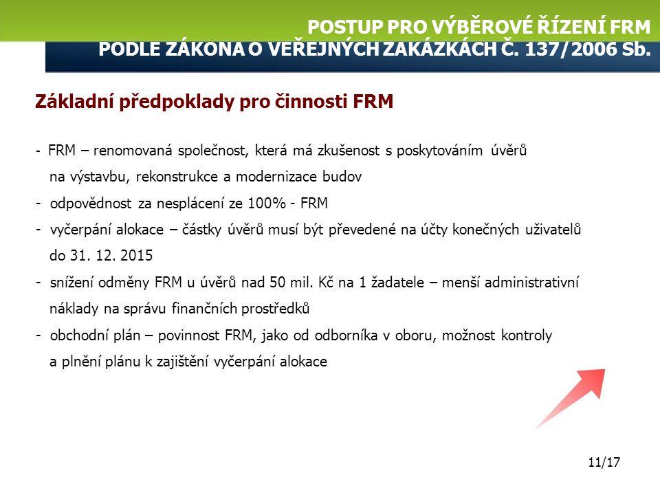 Základní předpoklady pro činnosti FRM