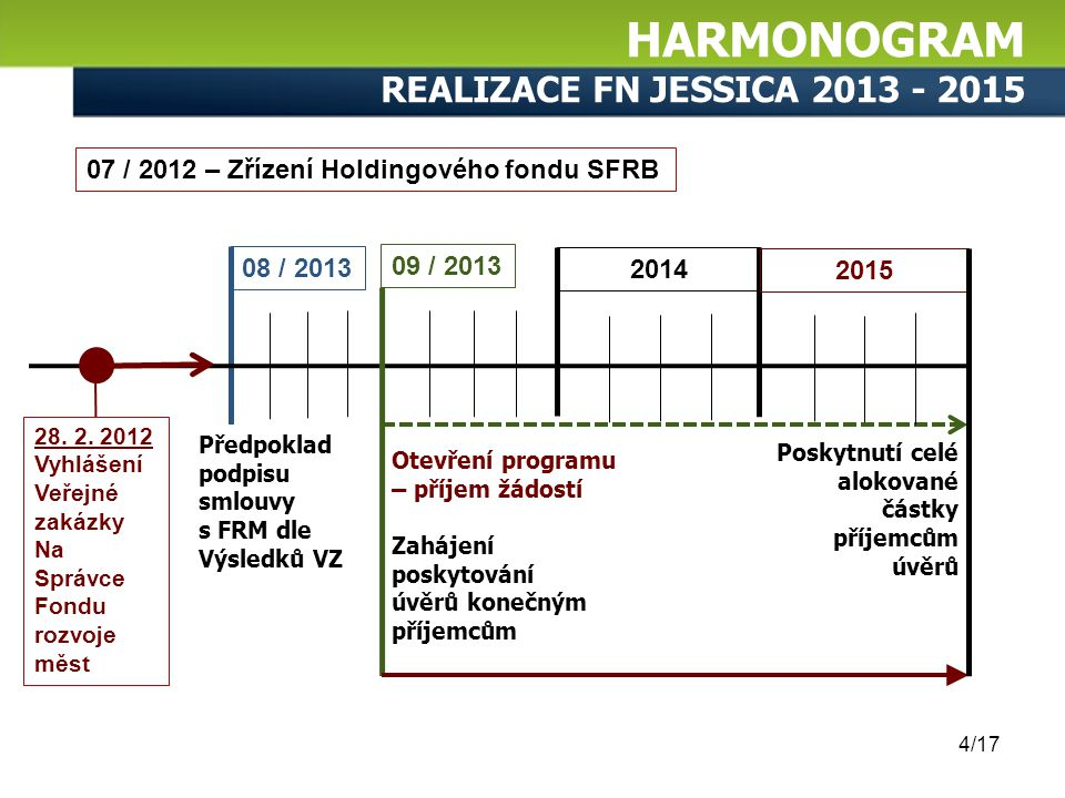 HARMONOGRAM realizace FN JESSICA 2013 - 2015