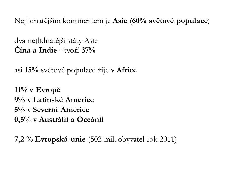 Nejlidnatějším kontinentem je Asie (60% světové populace) dva nejlidnatější státy Asie Čína a Indie - tvoří 37% asi 15% světové populace žije v Africe 11% v Evropě 9% v Latinské Americe 5% v Severní Americe 0,5% v Austrálii a Oceánii 7,2 % Evropská unie (502 mil.