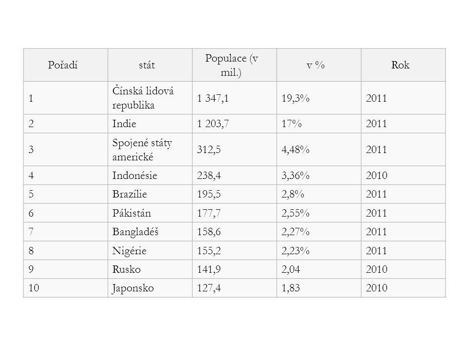 Pořadí stát. Populace (v mil.) v % Rok. 1. Čínská lidová republika. 1 347,1. 19,3% 2011. 2.