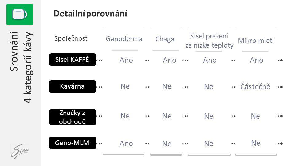 Srovnání 4 kategorií kávy