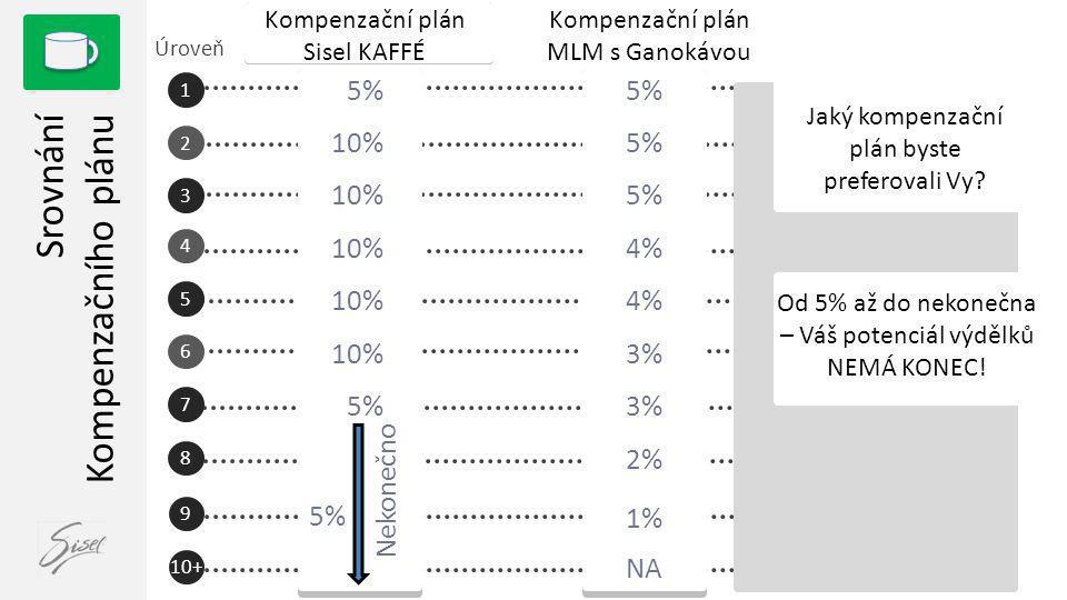 Srovnání Kompenzačního plánu