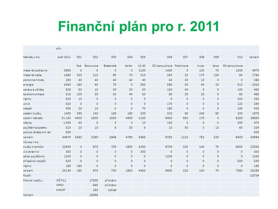 Finanční plán pro r. 2011 pův. Náklady v tis. plán 2011 001 002 003