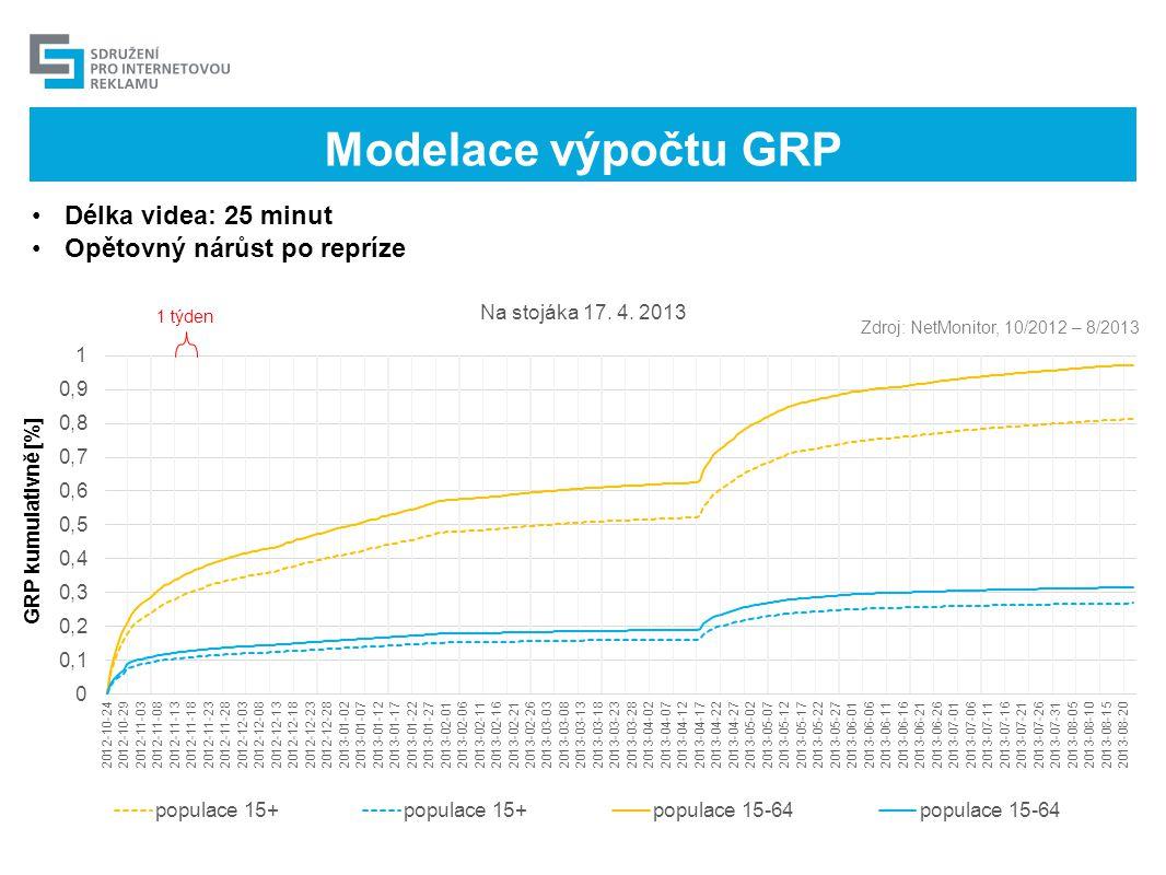Modelace výpočtu GRP Délka videa: 25 minut Opětovný nárůst po repríze