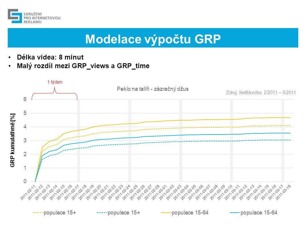 Modelace výpočtu GRP Délka videa: 8 minut