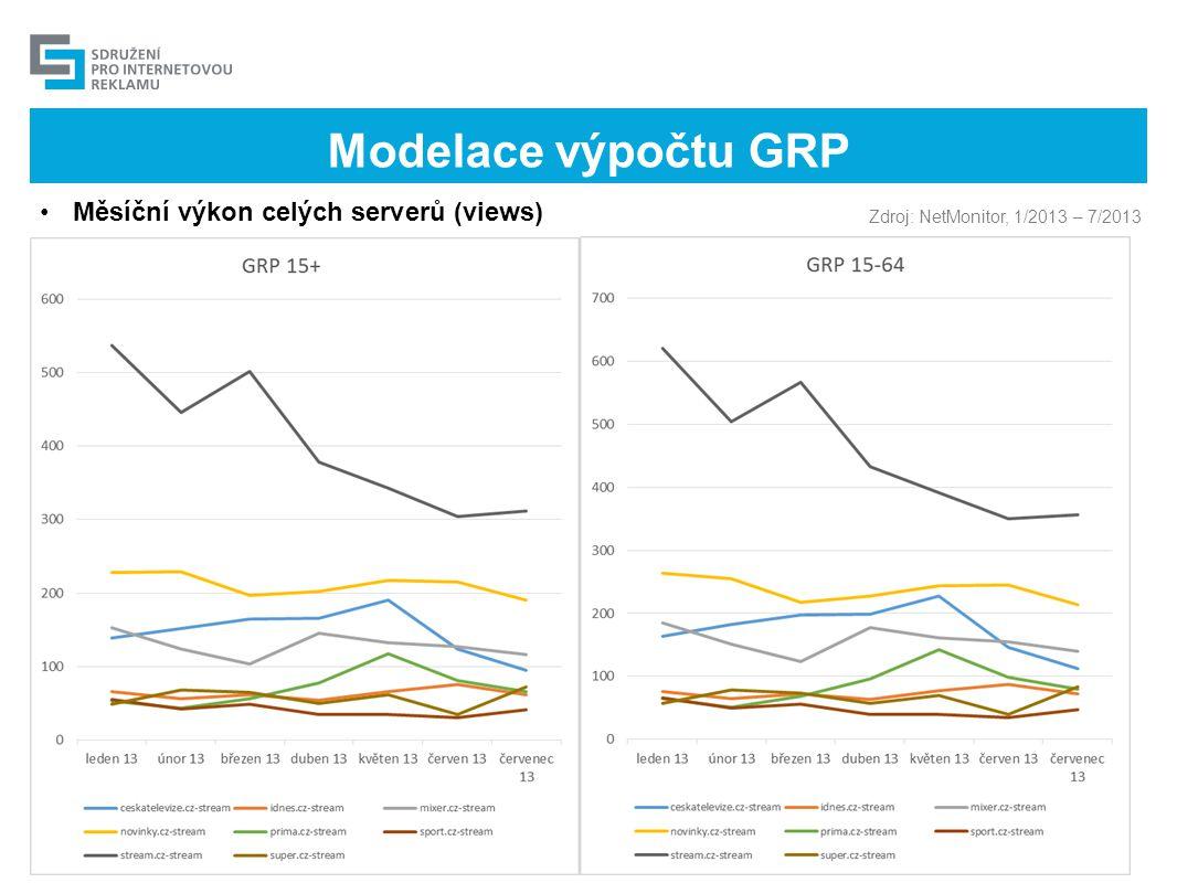 Modelace výpočtu GRP Měsíční výkon celých serverů (views)